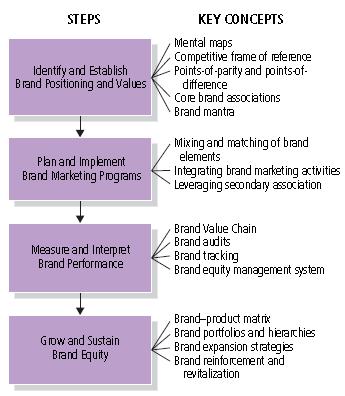 Strategic Brand Management Process Johnsohn Dk